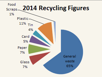 Recycling Figures